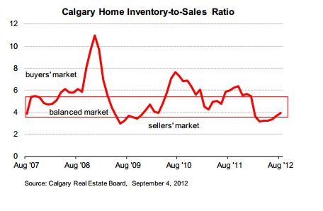 Calgary Home Inventory to Sales Ratio