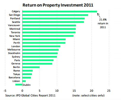 Return on Property Investment 2011